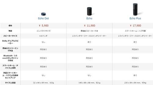 Amazon Echoの機能比較