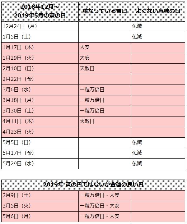 2019年寅の日カレンダー