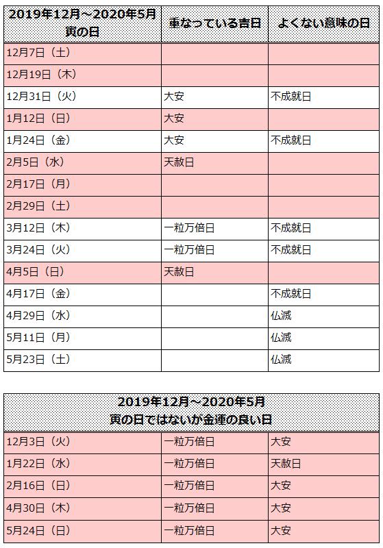 2019-2020年寅の日カレンダー