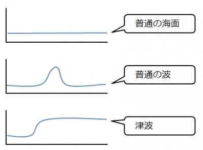 普通の波と津波の違い
