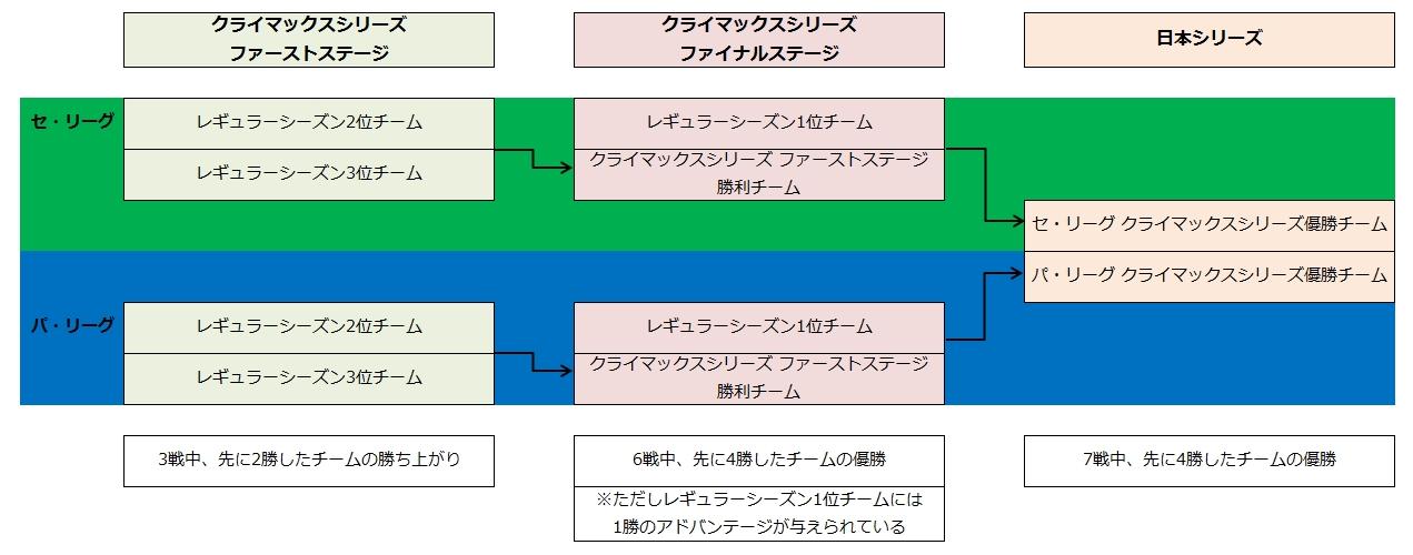日本シリーズとクライマックスシリーズの解説一覧