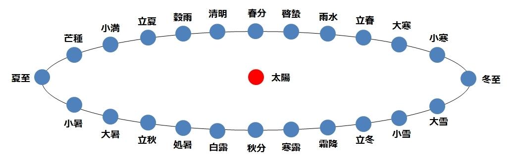二十四節気の太陽黄経を表した図