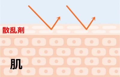紫外線散乱剤のイメージ図